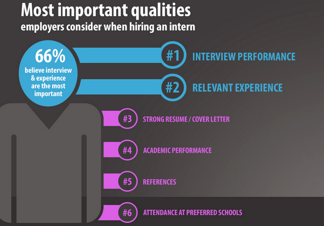 3 New Internship Trends For Employers