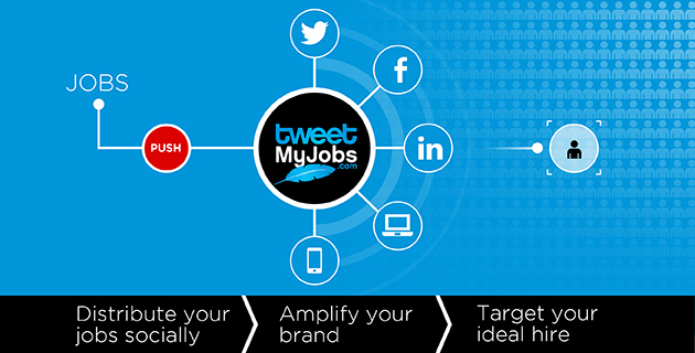 TweetMyJobs Product One Sheet Flyer