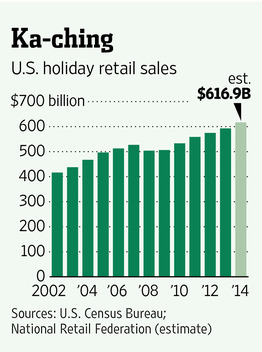 US Holiday Retail Chart