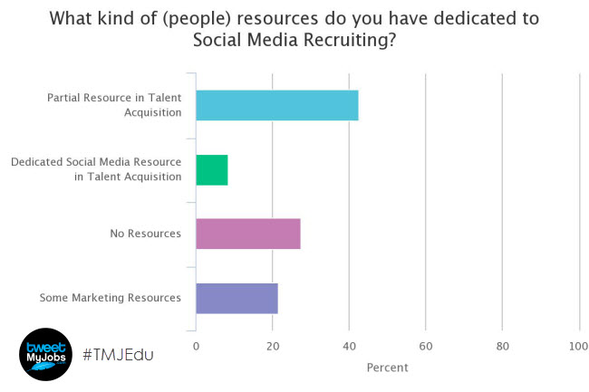 poll internal resources support social recruiting