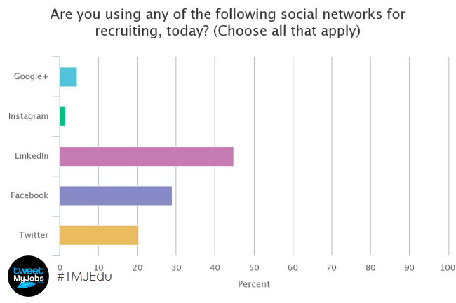 poll tweetmyjobs social networks used by recruiters