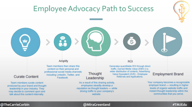 carrie-corbin-employer-advocacy-path-to-success-webinar-tweetmyjobs
