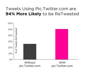 94-percent-visual-tweet-stat