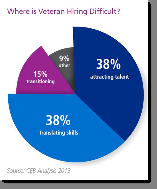 ceb-veterans-hiring-challenges