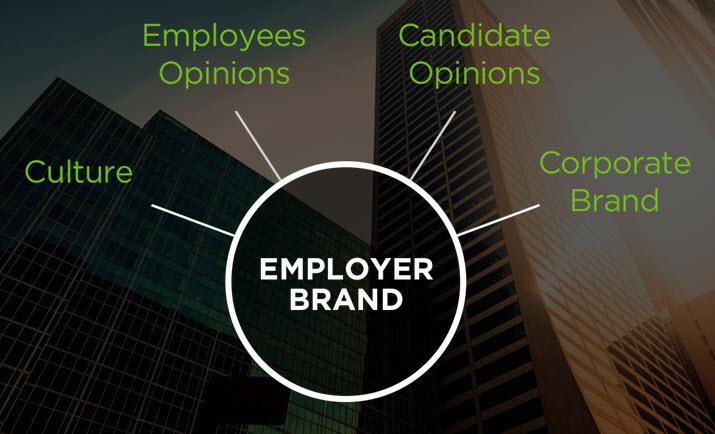 employer brand influence