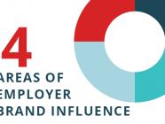 areas employer brand