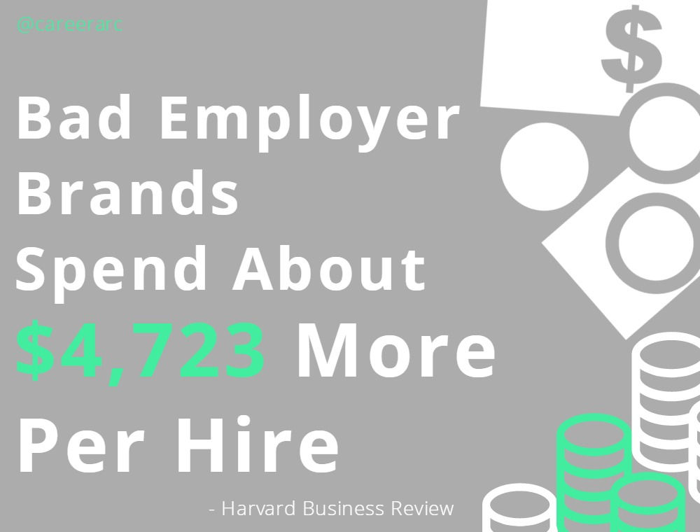 bad employer brand spend per hire