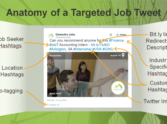 targeted job tweet optimization