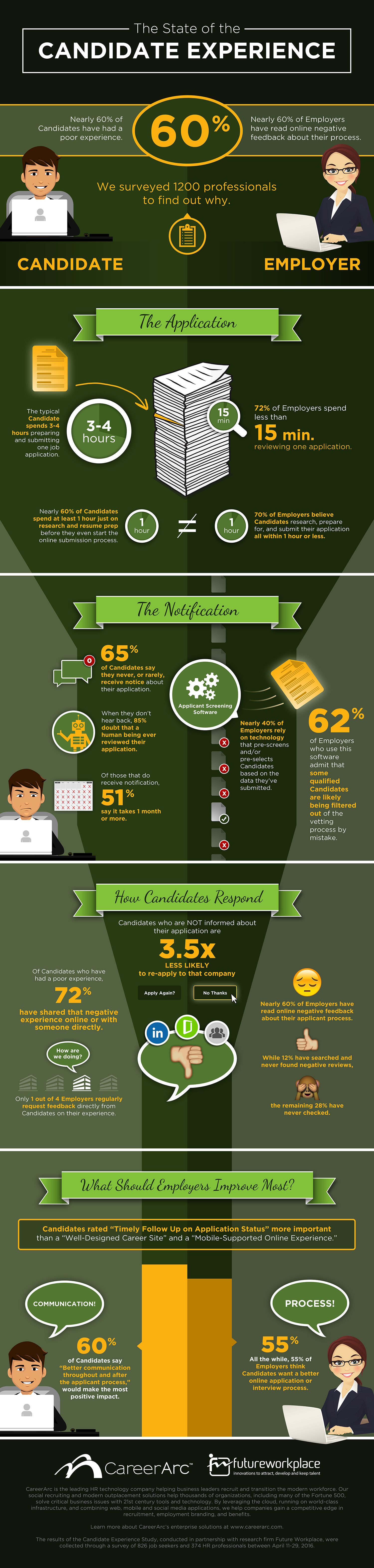 Candidate Experience Study Infographic CareerArc