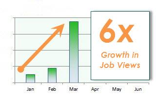 careerarc job views