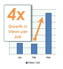 careerarc views per job