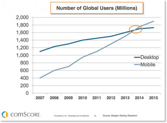 mobile surpasses desktop usage