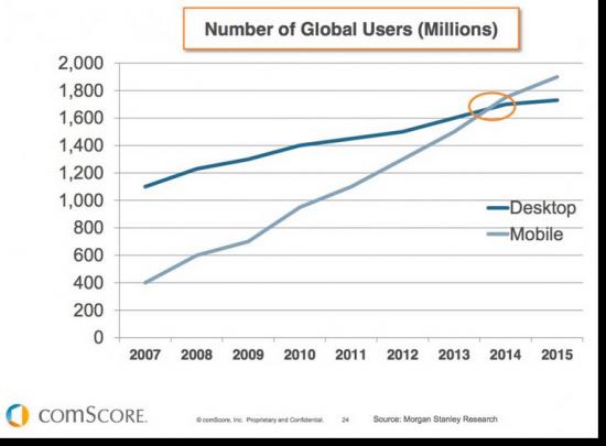 mobile surpasses desktop usage