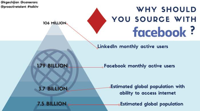 facebook sourcing population