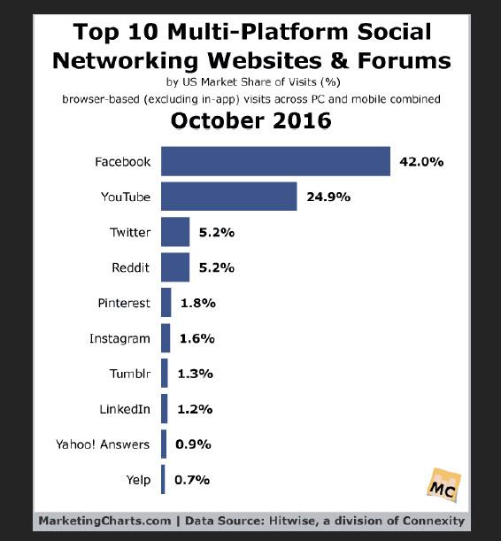 facebook sourcing traffic
