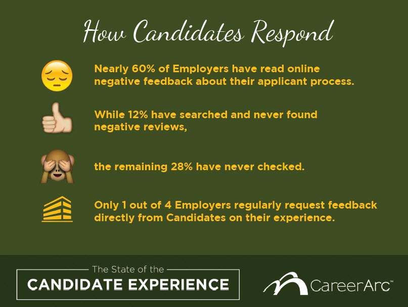 candidate experience stats careerarc