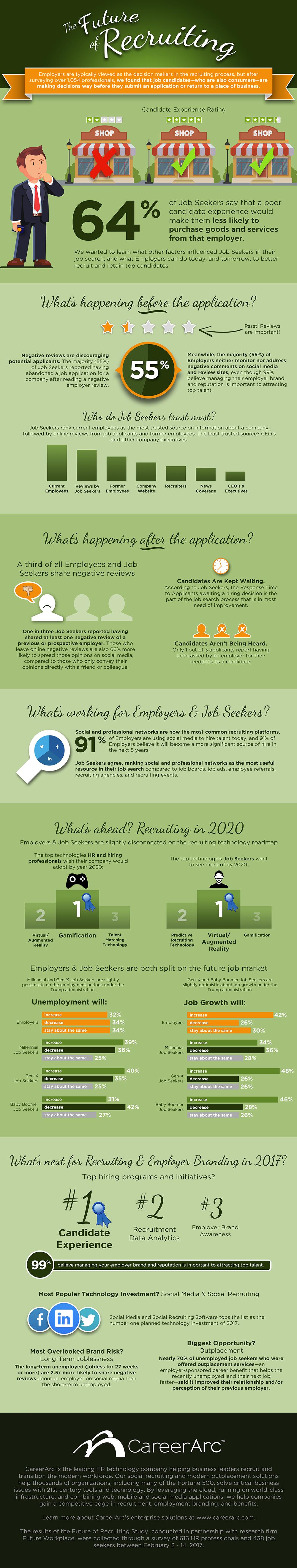 CareerArc Future of Recruiting Infographic