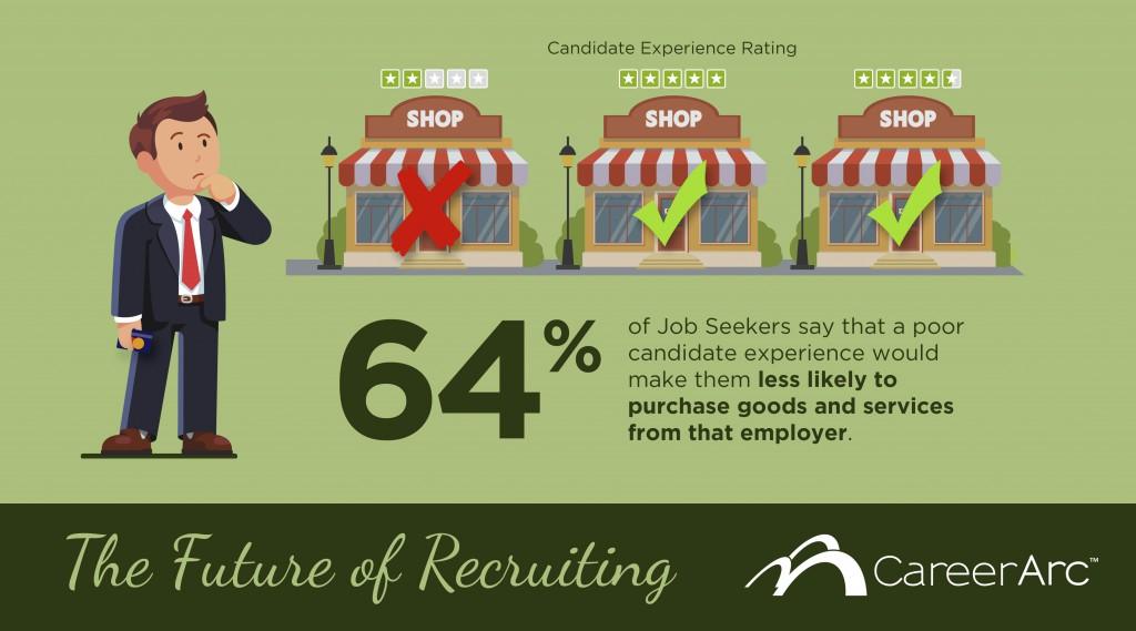 CareerArc Future of Recruiting Image