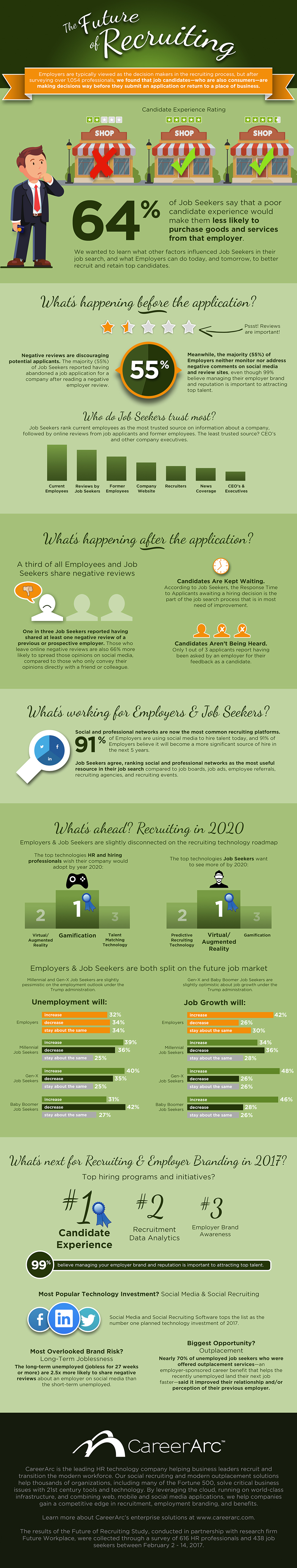 CareerArc Future of Recruiting Infographic