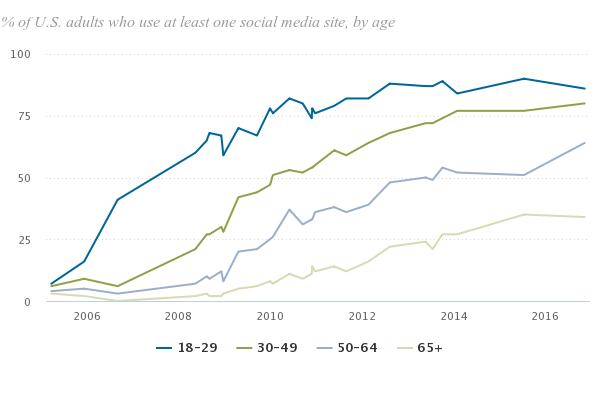 social media usage age generation 2017