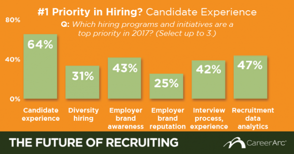 candidate experience priority 2017 careerarc survey