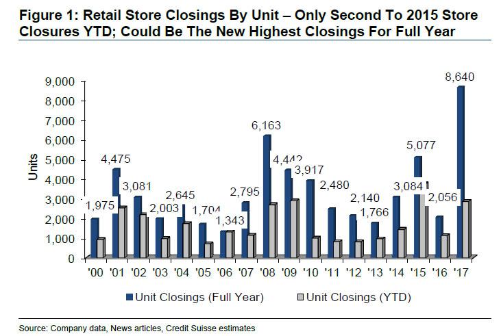 retail store closures 2017