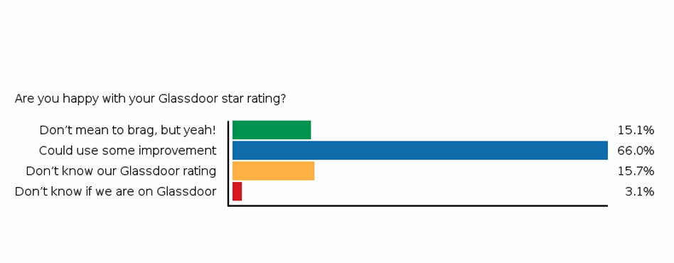 Webinar Poll: The Importance of Your Glassdoor Rating