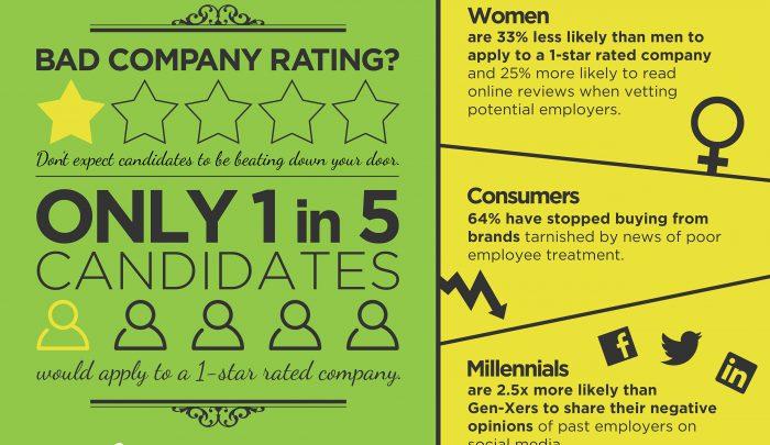 CareerArc-Employer-Branding-Study-Infographic