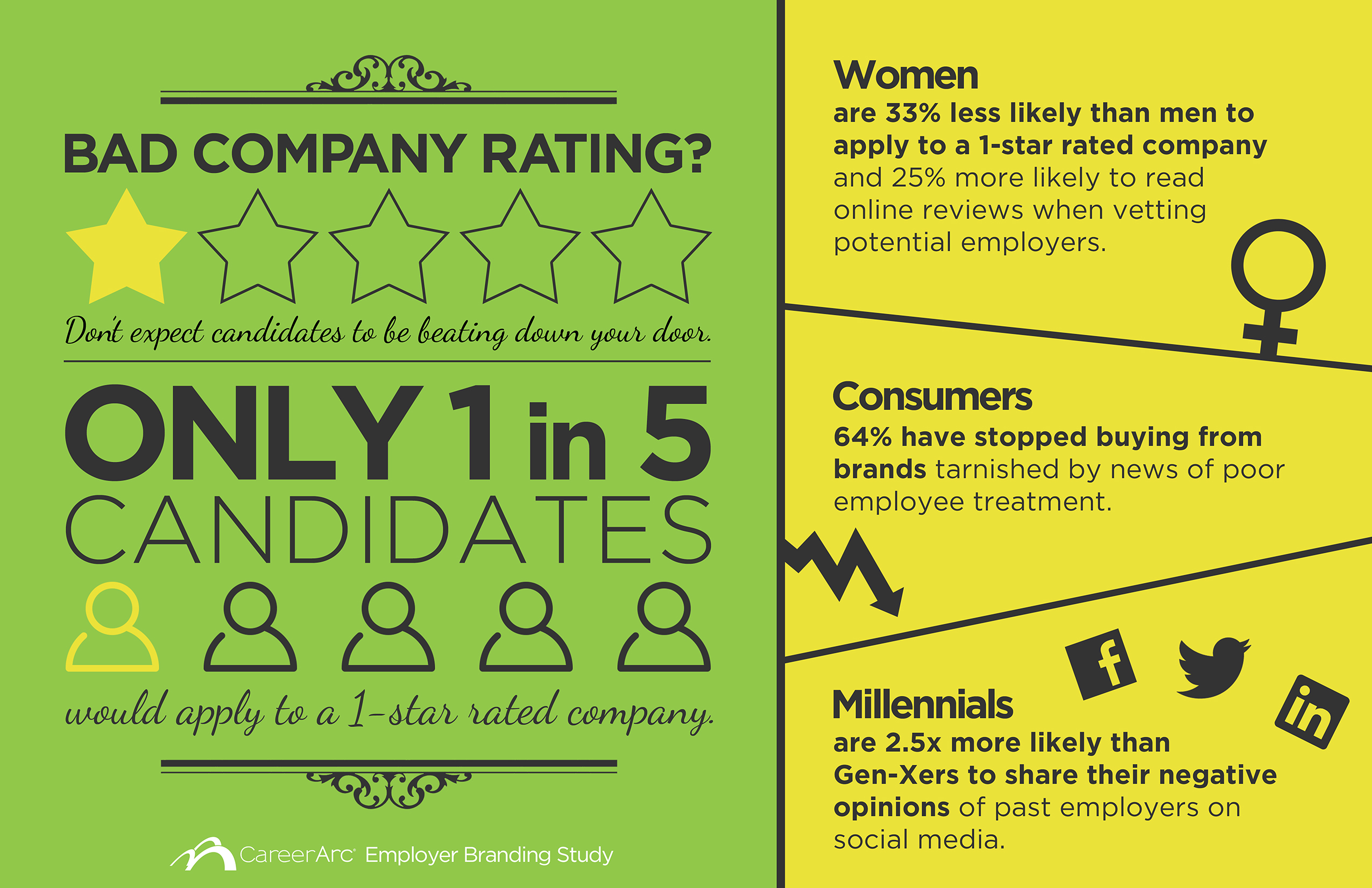 29 Surprising Stats on Employer Branding - Infographic
