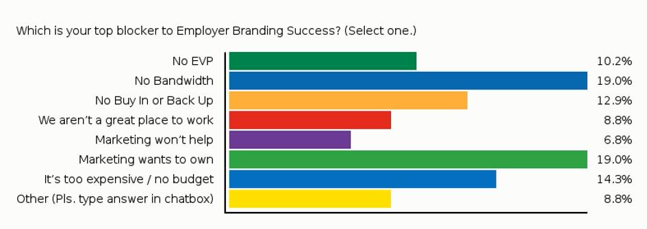 Webinar Poll: Top Blockers for Employer Branding Success