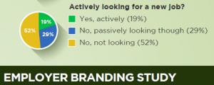 careerarc-employer-brand-study-passive-candidates