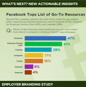 careerarc-emloyer-brand-study-facebook-top-resource