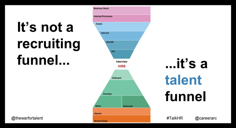 Talent Funnel