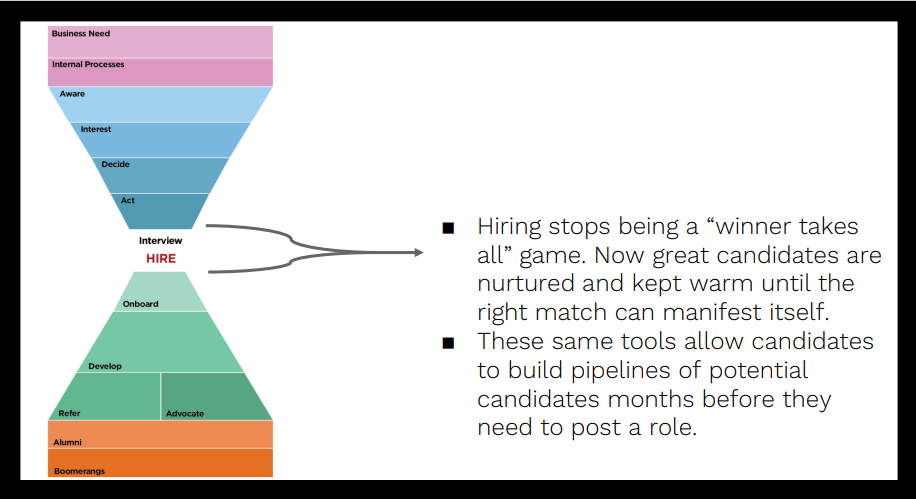 How to Build a New Pool of Candidates