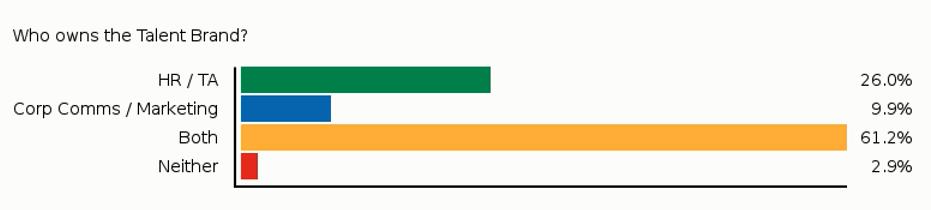 Webinar Poll