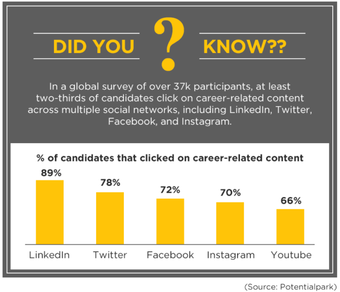 CareerArc Essential Guide to Social Recruiting: two-thirds of candidates click on career-related content.