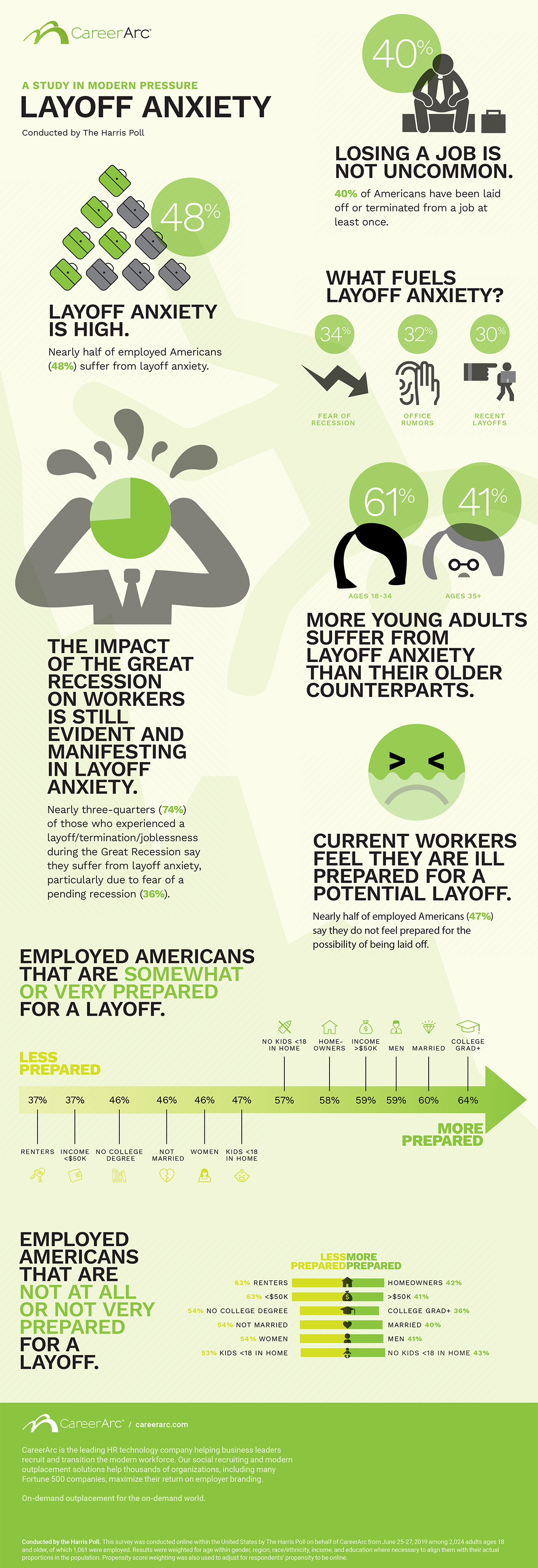 CareerArc layoff anxiety infographic