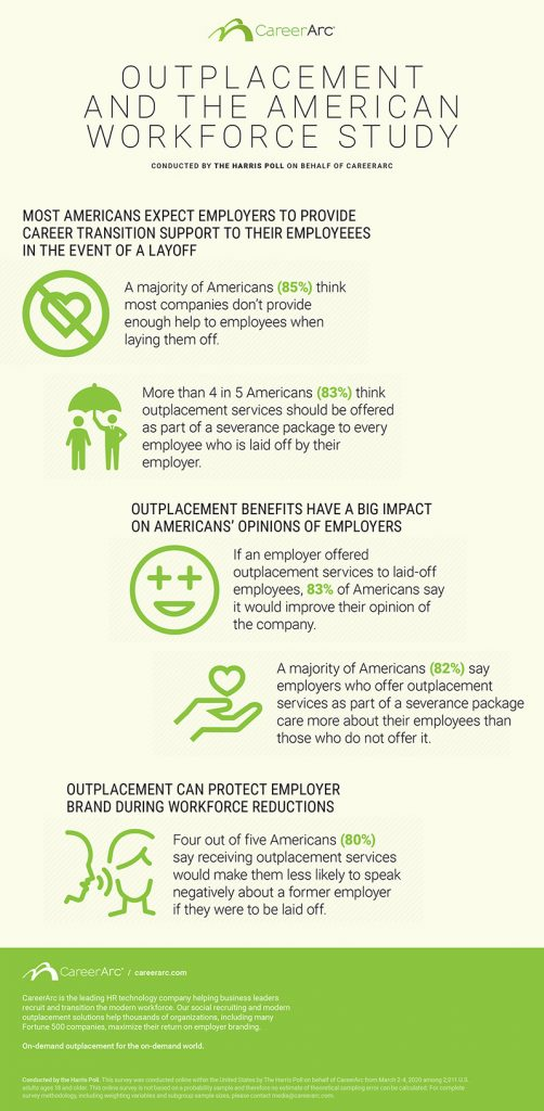 CareerArc Outplacement and the American Workforce Study, 2020