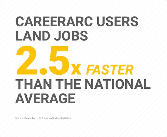 Statistic showing a software to find a job faster