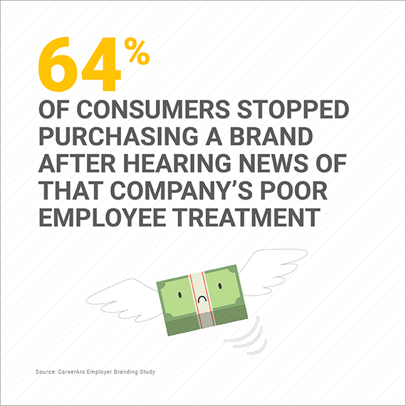 Statistic of consumers not supporting brands with poor employee treatment
