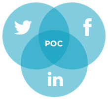 twitter, facebook, and linkedin in a ven diagram to provide proof on concept